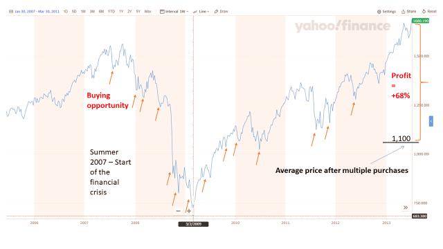 Blog Stock Market