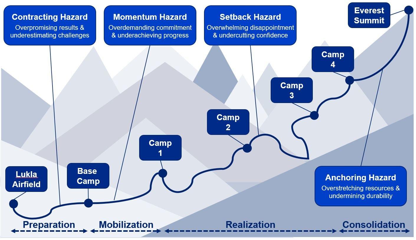 Blog_Ron Meyer_Mount Everest