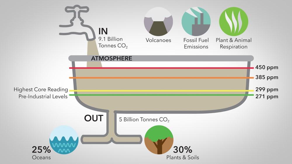 CO2badkuip