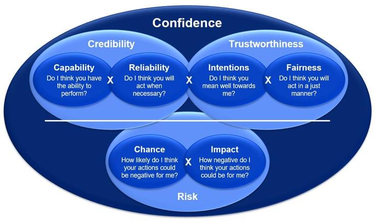 Confidence quotient