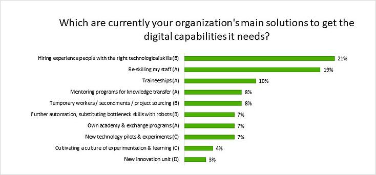 Digital capabilities-2