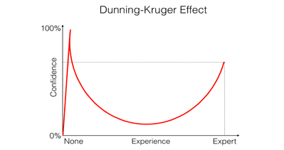 DunninKrugerEffect
