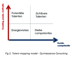 Talent Mapping Model