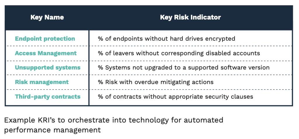 Key Risk Indicator_Blog security