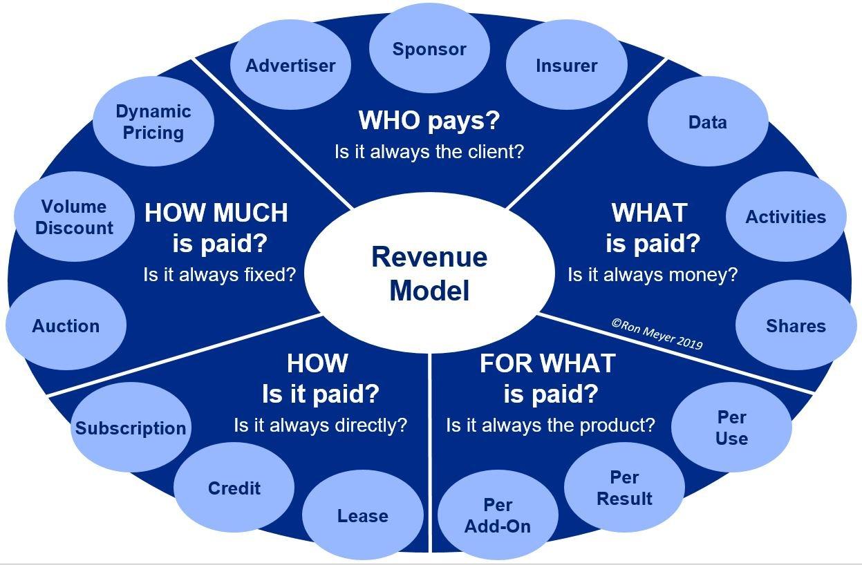 Revenue Model