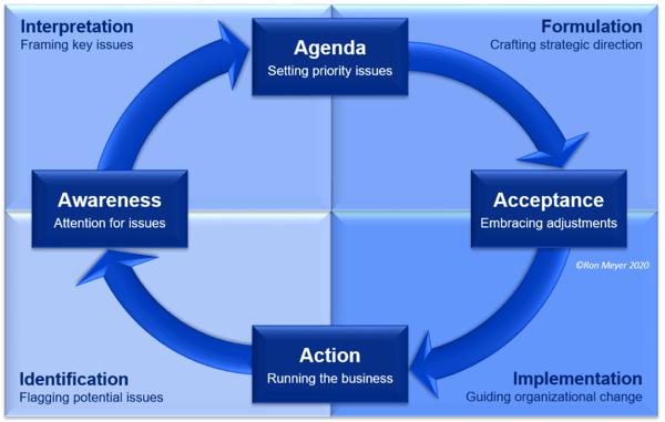 Strategy Development Cycle-2
