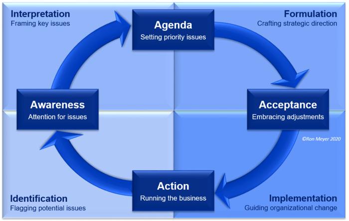 Strategy Development Cycle