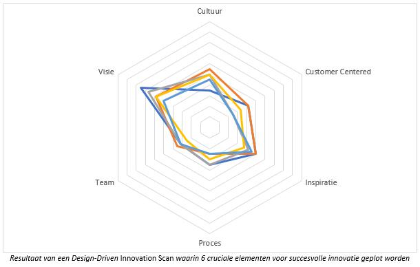 Design Driven Innovation Scan