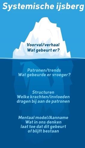 systemische ijsberg