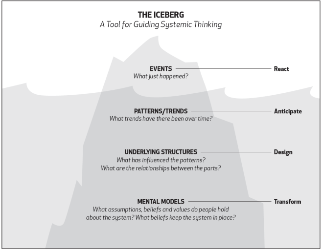 systems-thinking-iceberg