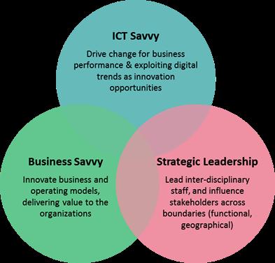 digital leading transformation